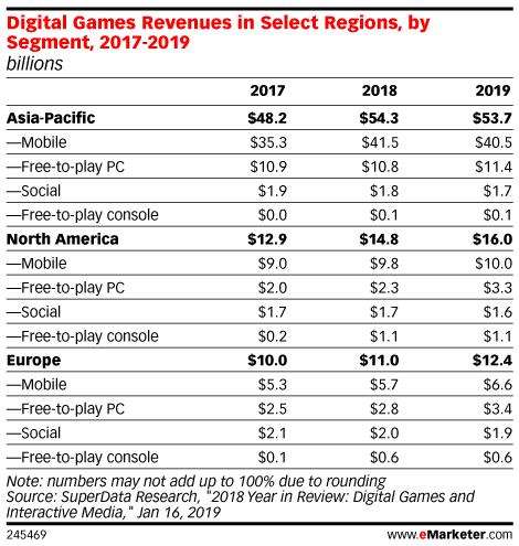 Digital Games Revenues in Select Regions, by Segment, 2017-2019 (billions)