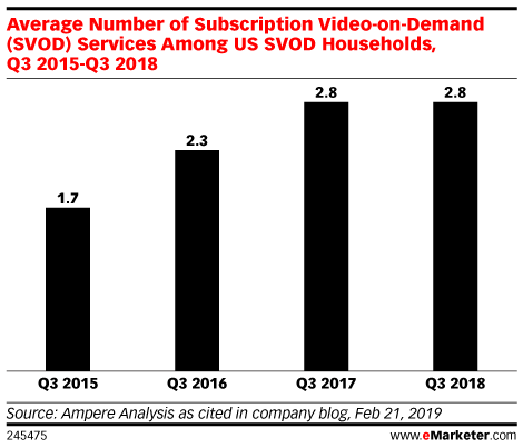 Average Number of Subscription Video-on-Demand (SVOD) Services Among US SVOD Households, Q3 2015-Q3 2018