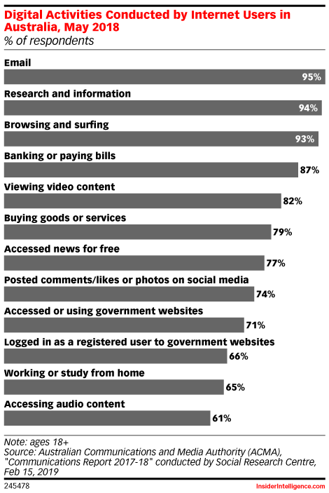 Digital Activities Conducted by Internet Users in Australia, May 2018 (% of respondents)