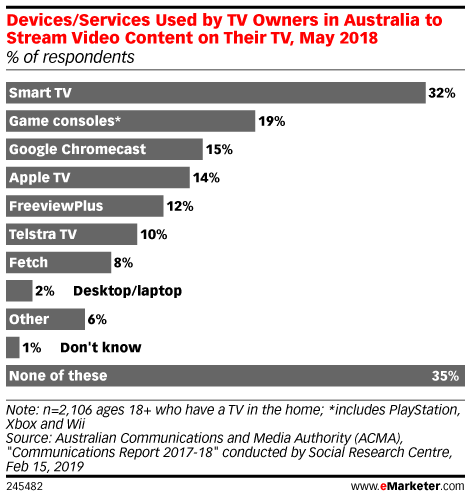 Devices/Services Used by TV Owners in Australia to Stream Video Content on Their TV, May 2018 (% of respondents)
