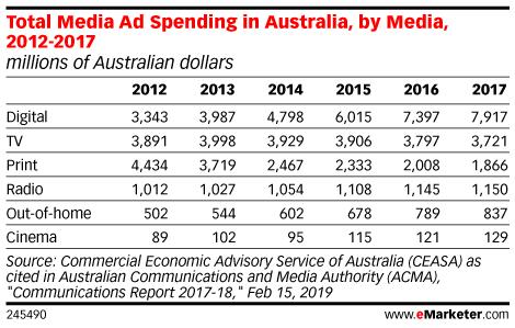 Total Media Ad Spending in Australia, by Media, 2012-2017 (millions of Australian dollars)
