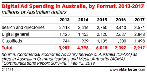 Digital Ad Spending in Australia, by Format, 2013-2017 (millions of Australian dollars)