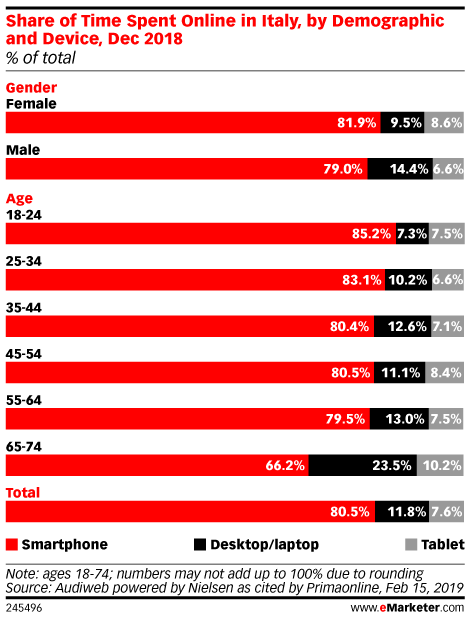 Share of Time Spent Online in Italy, by Demographic and Device, Dec 2018 (% of total)