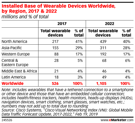 Installed Base of Wearable Devices Worldwide, by Region, 2017 & 2022 (millions and % of total)