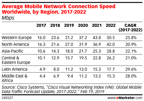Average Mobile Network Connection Speed Worldwide, by Region, 2017-2022 (Mbps)