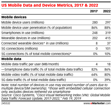 US Mobile Data and Device Metrics, 2017 & 2022