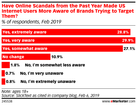 Have Online Scandals from the Past Year Made US Internet Users More Aware of Brands Trying to Target Them? (% of respondents, Feb 2019)