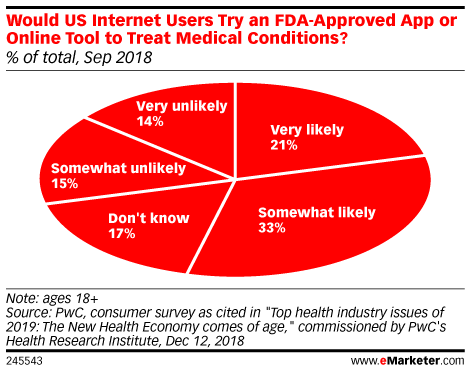 Would US Internet Users Try an FDA-Approved App or Online Tool to Treat Medical Conditions? (% of total, Sep 2018)