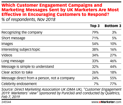 Which Customer Engagement Campaigns and Marketing Messages Sent by UK Marketers Are Most Effective in Encouraging Customers to Respond? (% of respondents, Nov 2018)