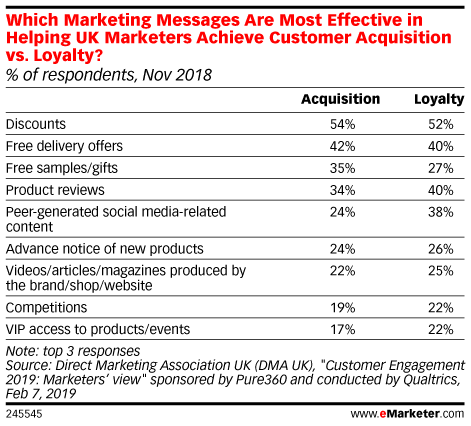 Which Marketing Messages Are Most Effective in Helping UK Marketers Achieve Customer Acquisition vs. Loyalty? (% of respondents, Nov 2018)