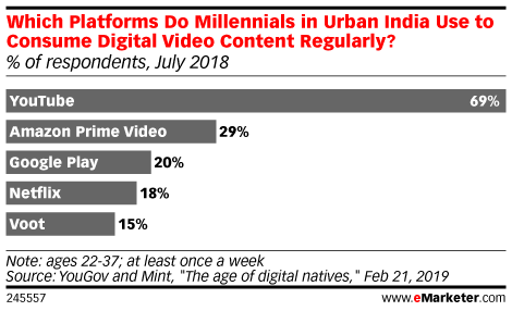 Which Platforms Do Millennials in Urban India Use to Consume Digital Video Content Regularly? (% of respondents, July 2018)