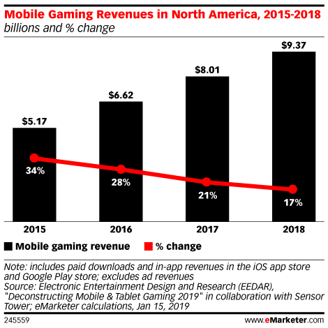 Mobile Gaming Revenues in North America, 2015-2018 (billions and % change)