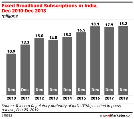 Fixed Broadband Subscriptions in India, Dec 2010-Dec 2018 (millions)