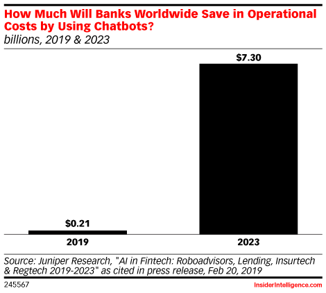 How Much Will Banks Worldwide Save in Operational Costs by Using Chatbots? (billions, 2019 & 2023)