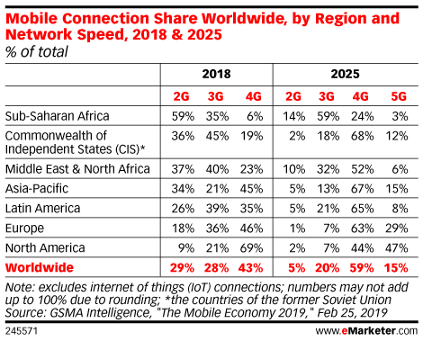 Mobile Connection Share Worldwide, by Region and Network Speed, 2018 & 2025 (% of total)