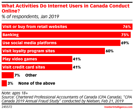 What Activities Do Internet Users in Canada Conduct Online? (% of respondents, Jan 2019)