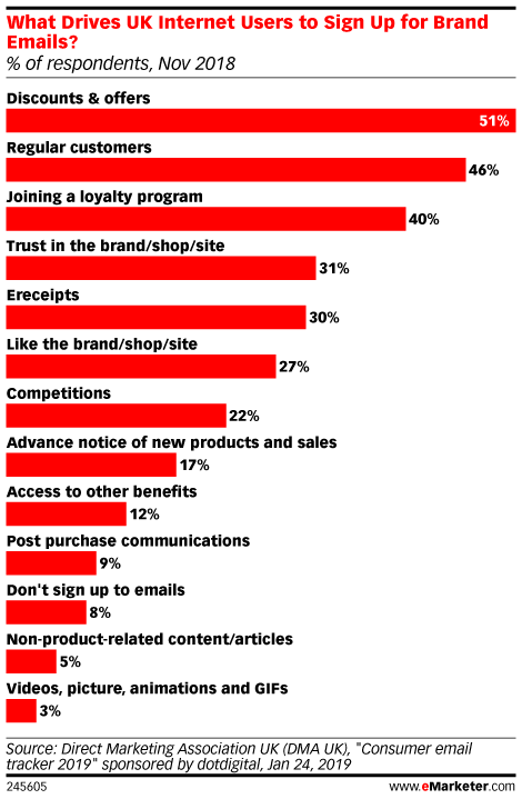 What Drives UK Internet Users to Sign Up for Brand Emails? (% of respondents, Nov 2018)