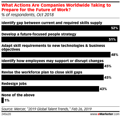 What Actions Are Companies Worldwide Taking to Prepare for the Future of Work? (% of respondents, Oct 2018)