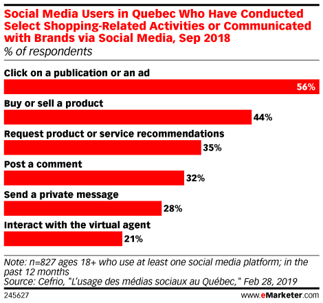 Social Media Users in Quebec Who Have Conducted Select Shopping-Related Activities or Communicated with Brands via Social Media, Sep 2018 (% of respondents)