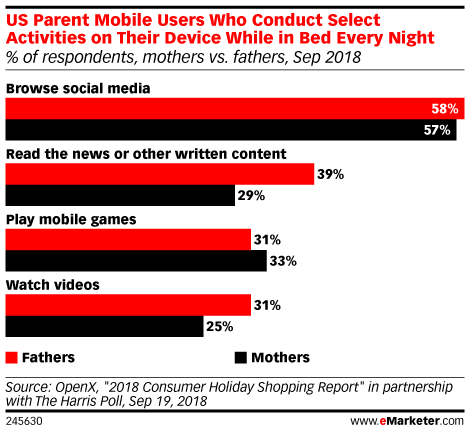 US Parent Mobile Users Who Conduct Select Activities on Their Device While in Bed Every Night (% of respondents, mothers vs. fathers, Sep 2018)