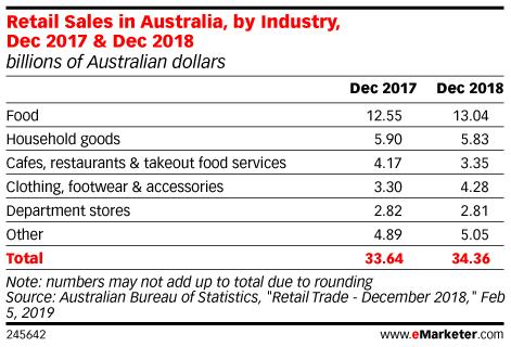 Retail Sales in Australia, by Industry, Dec 2017 & Dec 2018 (billions of Australian dollars)
