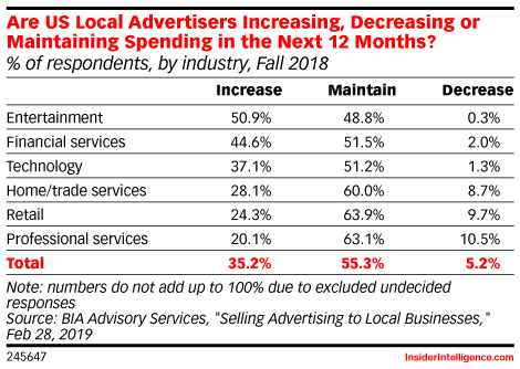 Are US Local Advertisers Increasing, Decreasing or Maintaining Spending in the Next 12 Months? (% of respondents, by industry, Fall 2018)