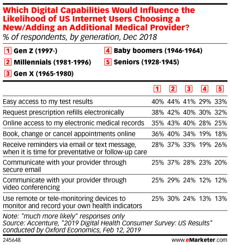 Which Digital Capabilities Would Influence the Likelihood of US Internet Users Choosing a New/Adding an Additional Medical Provider? (% of respondents, by generation, Dec 2018)