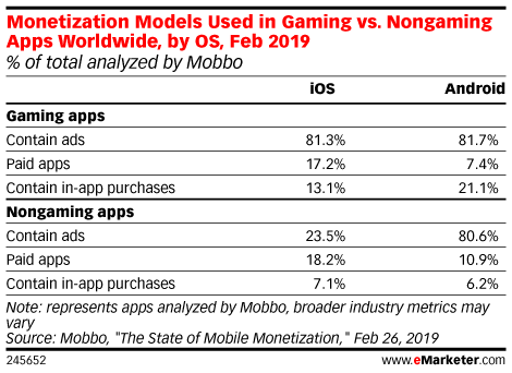 Monetization Models Used in Gaming vs. Nongaming Apps Worldwide, by OS, Feb 2019 (% of total analyzed by Mobbo)