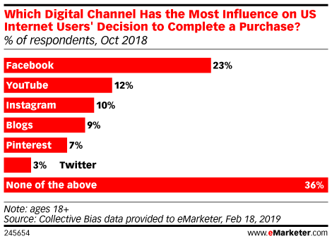 Which Digital Channel Has the Most Influence on US Internet Users' Decision to Complete a Purchase? (% of respondents, Oct 2018)