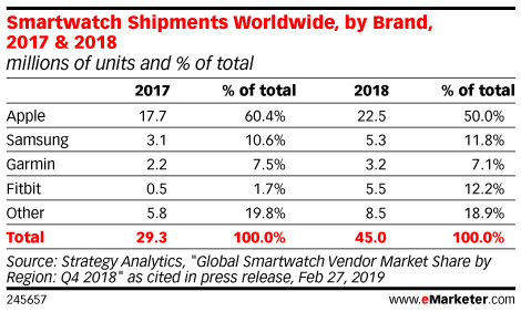 Smartwatch Shipments Worldwide, by Brand, 2017 & 2018 (millions of units and % of total)