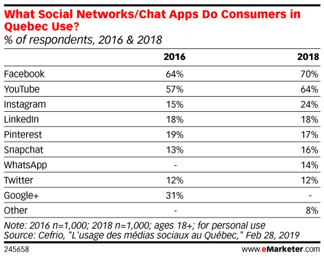 What Social Networks/Chat Apps Do Consumers in Quebec Use? (% of respondents, 2016 & 2018)