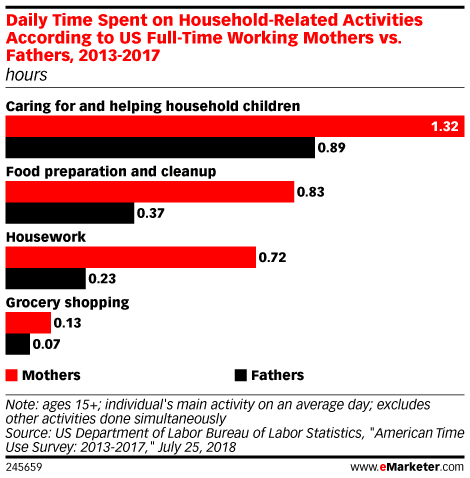 Daily Time Spent on Household-Related Activities According to US Full-Time Working Mothers vs. Fathers, 2013-2017 (hours)