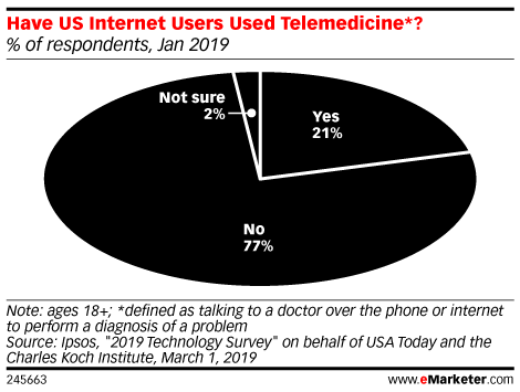 Have US Internet Users Used Telemedicine*? (% of respondents, Jan 2019)