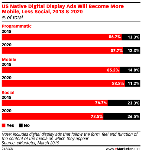 US Native Digital Display Ads Will Become More Mobile, Less Social, 2018 & 2020 (% of total)