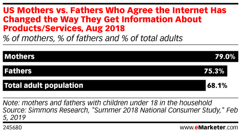 US Mothers vs. Fathers Who Agree the Internet Has Changed the Way They Get Information About Products/Services, Aug 2018 (% of mothers, % of fathers and % of total adults)