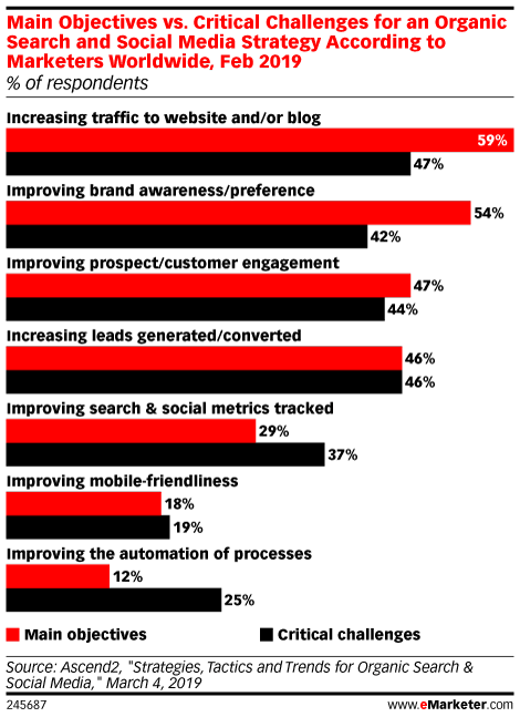 Main Objectives vs. Critical Challenges for an Organic Search and Social Media Strategy According to Marketers Worldwide, Feb 2019 (% of respondents)