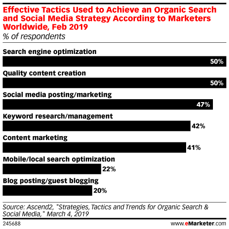 Effective Tactics Used to Achieve an Organic Search and Social Media Strategy According to Marketers Worldwide, Feb 2019 (% of respondents)