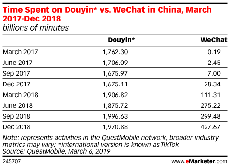 Time Spent on Douyin* vs. WeChat in China, March 2017-Dec 2018 (billions of minutes)