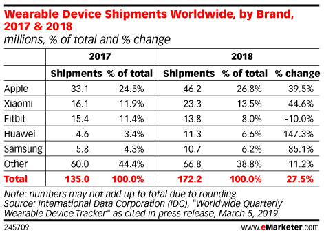 Wearable Device Shipments Worldwide, by Brand, 2017 & 2018 (millions, % of total and % change)