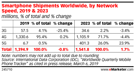 Smartphone Shipments Worldwide, by Network Speed, 2019 & 2023 (millions, % of total and % change)