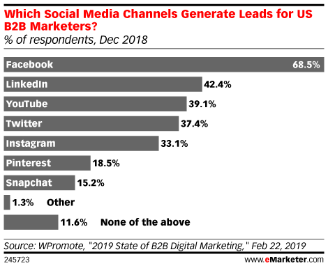 Which Social Media Channels Generate Leads for US B2B Marketers? (% of respondents, Dec 2018)