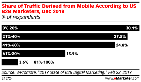 Share of Traffic Derived from Mobile According to US B2B Marketers, Dec 2018 (% of respondents)