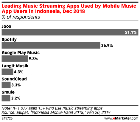 Leading Music Streaming Apps Used by Mobile Music App Users in Indonesia, Dec 2018 (% of respondents)