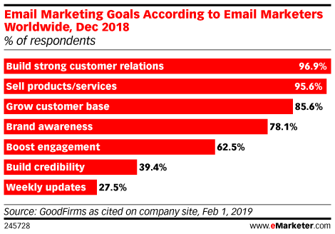 Email Marketing Goals According to Email Marketers Worldwide, Dec 2018 (% of respondents)