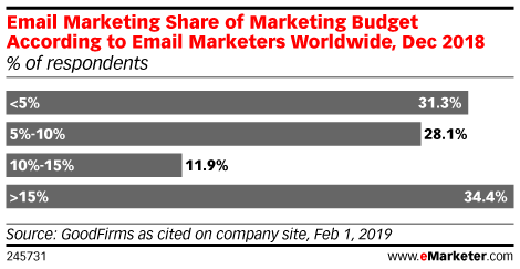 Email Marketing - Reports, Statistics & Trends Data | eMarketer