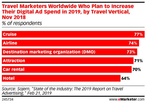 Travel Marketers Worldwide Who Plan to Increase Their Digital Ad Spend in 2019, by Travel Vertical, Nov 2018 (% of respondents)