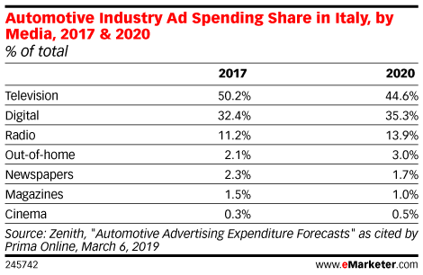 Automotive Industry Ad Spending Share in Italy, by Media, 2017 & 2020 (% of total)