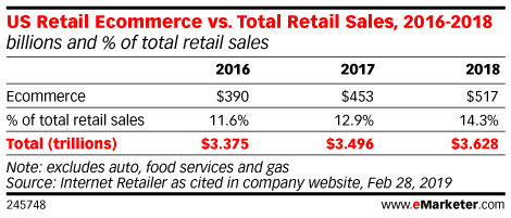 US Retail Ecommerce vs. Total Retail Sales, 2016-2018 (billions and % of total retail sales)