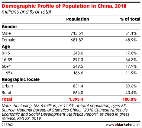 Demographic Profile of Population in China, 2018 (millions and % of total)