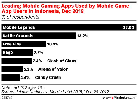 Leading Mobile Gaming Apps Used by Mobile Game App Users in Indonesia, Dec 2018 (% of respondents)